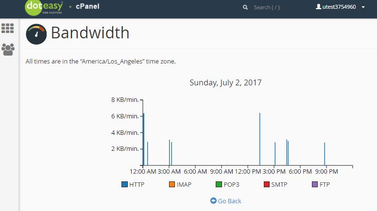 cPanel bandwidth hourly statistic